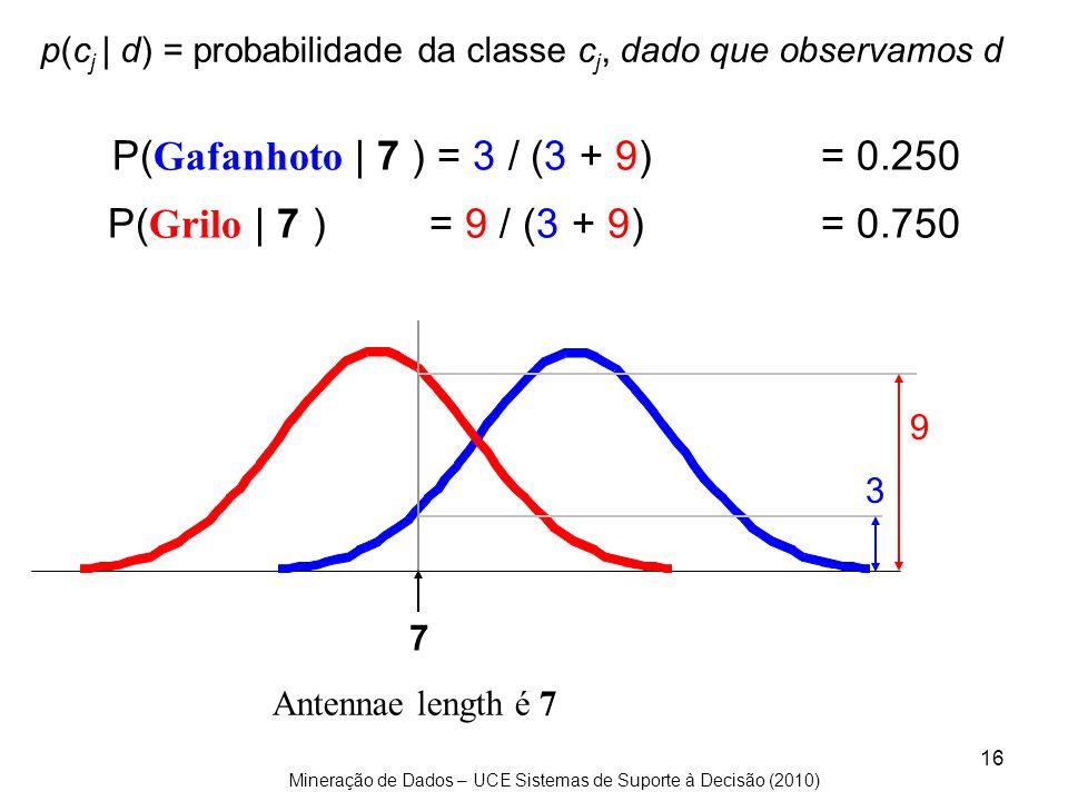 Mineração de Dados – UCE Sistemas de Suporte à Decisão (2010) 16 9 3 P( Gafanhoto   7 ) = 3 / (3 + 9)= 0.250 P( Grilo   7 ) = 9 / (3 + 9)= 0.750 7 Ant
