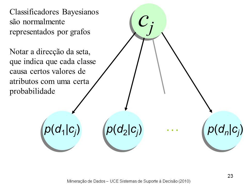 Mineração de Dados – UCE Sistemas de Suporte à Decisão (2010) 23 p(d 1 |c j ) p(d 2 |c j ) p(d n |c j ) cjcj Classificadores Bayesianos são normalment
