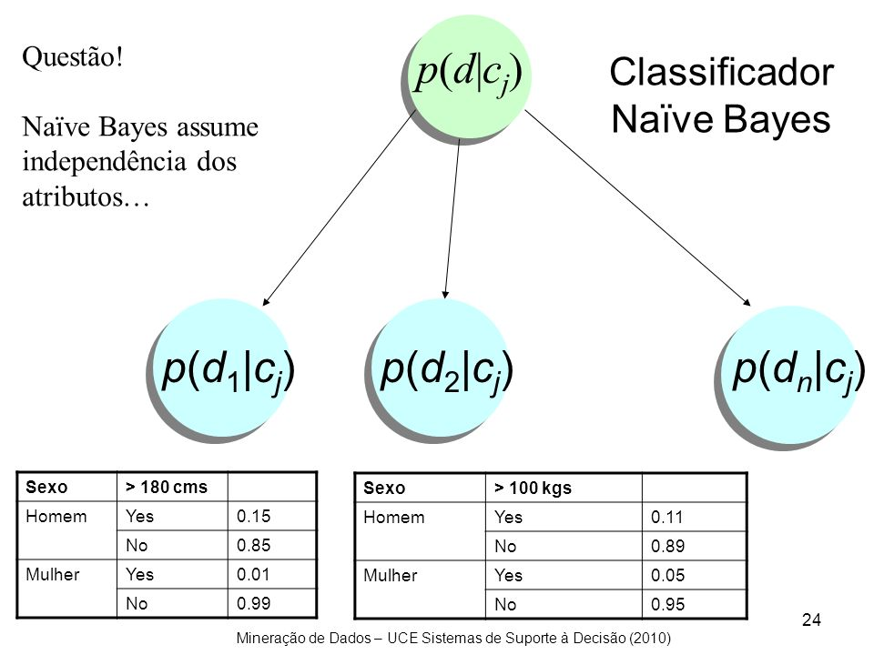 Mineração de Dados – UCE Sistemas de Suporte à Decisão (2010) 24 Classificador Naïve Bayes p(d 1  c j ) p(d 2  c j ) p(d n  c j ) p(d cj)p(d cj) Quest