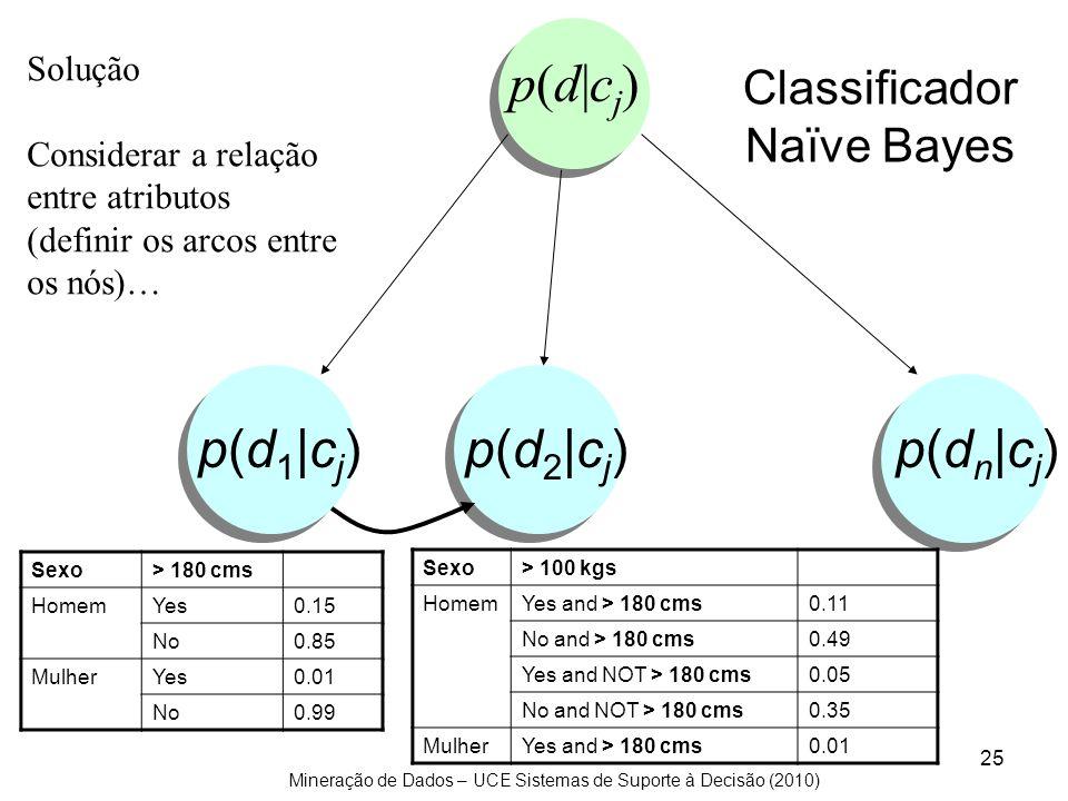Mineração de Dados – UCE Sistemas de Suporte à Decisão (2010) 25 p(d 1  c j ) p(d 2  c j ) p(d n  c j ) p(d cj)p(d cj) Solução Considerar a relação en