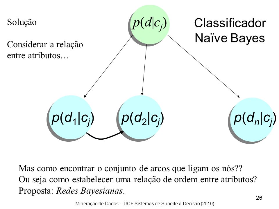 Mineração de Dados – UCE Sistemas de Suporte à Decisão (2010) 26 p(d 1  c j ) p(d 2  c j ) p(d n  c j ) p(d cj)p(d cj) Mas como encontrar o conjunto d