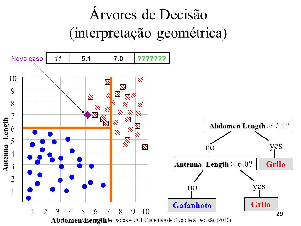 Mineração de Dados – UCE Sistemas de Suporte à Decisão (2010) 29 Árvores de Decisão (interpretação geométrica) Antenna Length 10 123456789 1 2 3 4 5 6