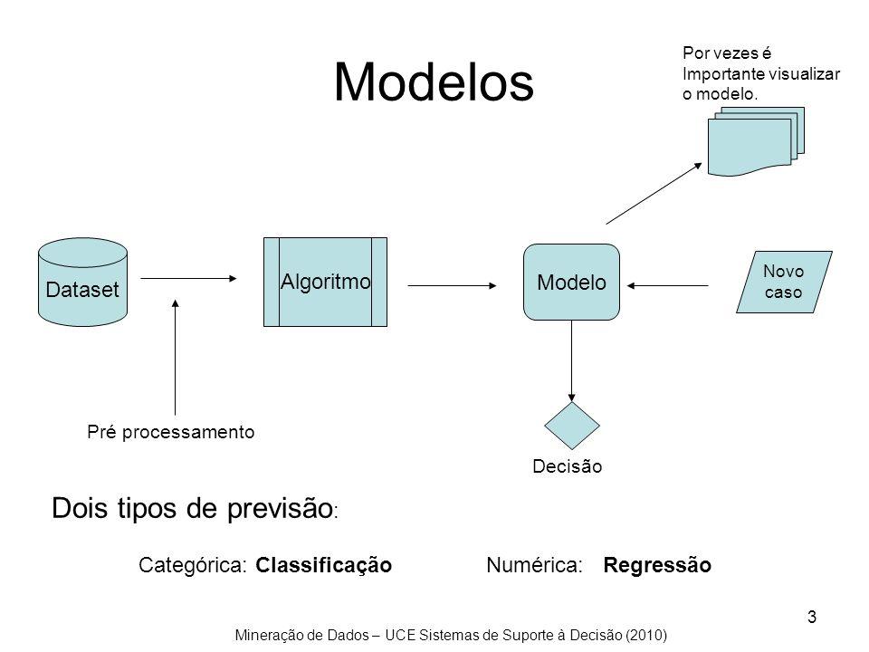 Mineração de Dados – UCE Sistemas de Suporte à Decisão (2010) 3 Modelos Dataset Algoritmo Modelo Novo caso Decisão Pré processamento Por vezes é Impor
