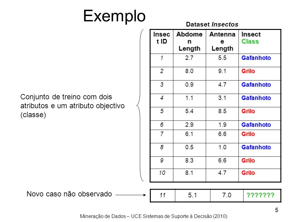 Mineração de Dados – UCE Sistemas de Suporte à Decisão (2010) 16 9 3 P( Gafanhoto | 7 ) = 3 / (3 + 9)= 0.250 P( Grilo | 7 ) = 9 / (3 + 9)= 0.750 7 Antennae length é 7 p(c j | d) = probabilidade da classe c j, dado que observamos d