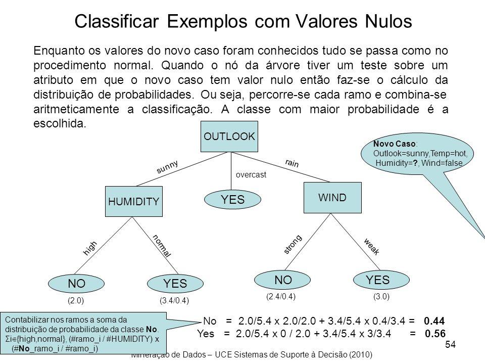 Mineração de Dados – UCE Sistemas de Suporte à Decisão (2010) 54 Classificar Exemplos com Valores Nulos Enquanto os valores do novo caso foram conheci
