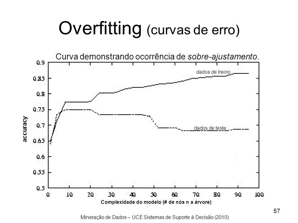 Mineração de Dados – UCE Sistemas de Suporte à Decisão (2010) 57 Complexidade do modelo (# de nós n a árvore) accuracy dados de treino dados de teste
