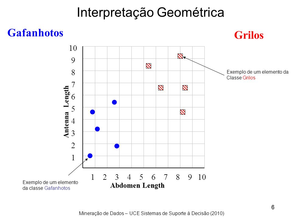 Mineração de Dados – UCE Sistemas de Suporte à Decisão (2010) 97 Rookies: Thanks to Paul Harrison s collaboration, a simple mix of our solutions improved our result from 6.31 to 6.75 Arek Paterek: My approach is to combine the results of many methods (also two-way interactions between them) using linear regression on the test set.