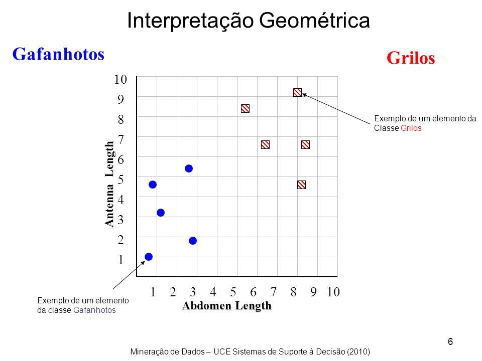 Mineração de Dados – UCE Sistemas de Suporte à Decisão (2010) 17 6 6 P( Gafanhoto | 5 ) = 6 / (6 + 6)= 0.500 P( Grilo | 5 ) = 6 / (6 + 6)= 0.500 5 Antennae length é 5 p(c j | d) = probabilidade da classe c j, dado que observamos d