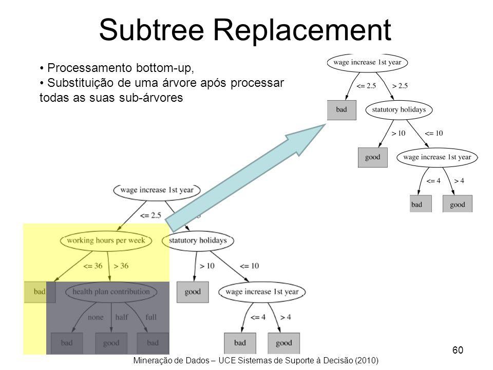 Mineração de Dados – UCE Sistemas de Suporte à Decisão (2010) Subtree Replacement 60 Processamento bottom-up, Substituição de uma árvore após processa