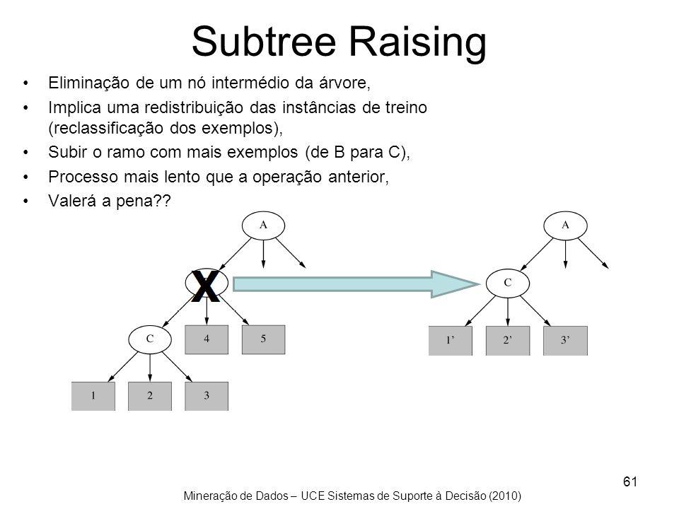 Mineração de Dados – UCE Sistemas de Suporte à Decisão (2010) Subtree Raising Eliminação de um nó intermédio da árvore, Implica uma redistribuição das