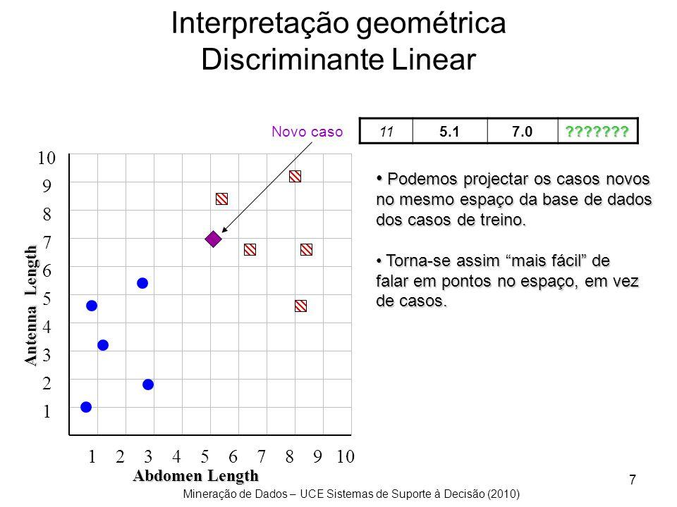Mineração de Dados – UCE Sistemas de Suporte à Decisão (2010) 7 Interpretação geométrica Discriminante Linear 115.17.0??????? Antenna Length 10 123456