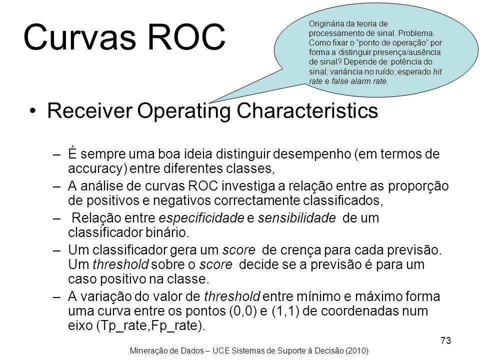 Mineração de Dados – UCE Sistemas de Suporte à Decisão (2010) 73 Curvas ROC Receiver Operating Characteristics –É sempre uma boa ideia distinguir dese