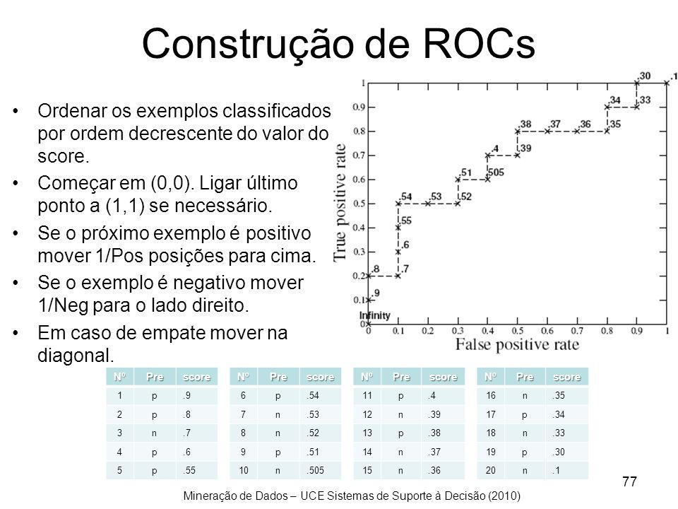 Mineração de Dados – UCE Sistemas de Suporte à Decisão (2010) 77 Construção de ROCs Ordenar os exemplos classificados por ordem decrescente do valor d
