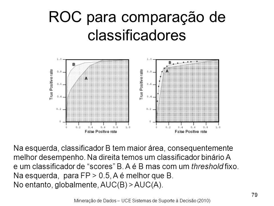 Mineração de Dados – UCE Sistemas de Suporte à Decisão (2010) 79 ROC para comparação de classificadores Na esquerda, classificador B tem maior área, c