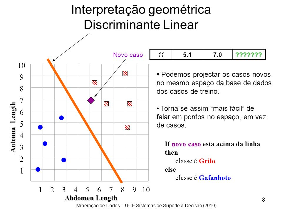 Mineração de Dados – UCE Sistemas de Suporte à Decisão (2010) 9 Casos em que o problema envolve mais do que dois atributos (plano com mais do que 2 dimensões) Notar que o problema só tem duas classes, mas podemos sempre generalizar para N classes.