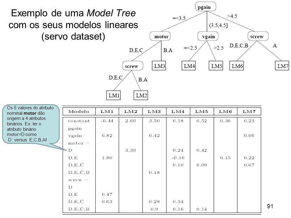 Mineração de Dados – UCE Sistemas de Suporte à Decisão (2010) 91 Exemplo de uma Model Tree com os seus modelos lineares (servo dataset) Os 5 valores d