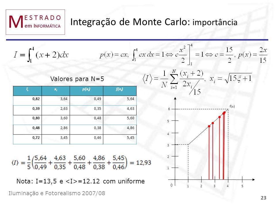 Integração de Monte Carlo: importância Iluminação e Fotorealismo 2007/08 23 Valores para N=5 12345 0 1 2 3 4 5 6 f(x) ξxixi p(x i )f(x i ) 0,823,640,4