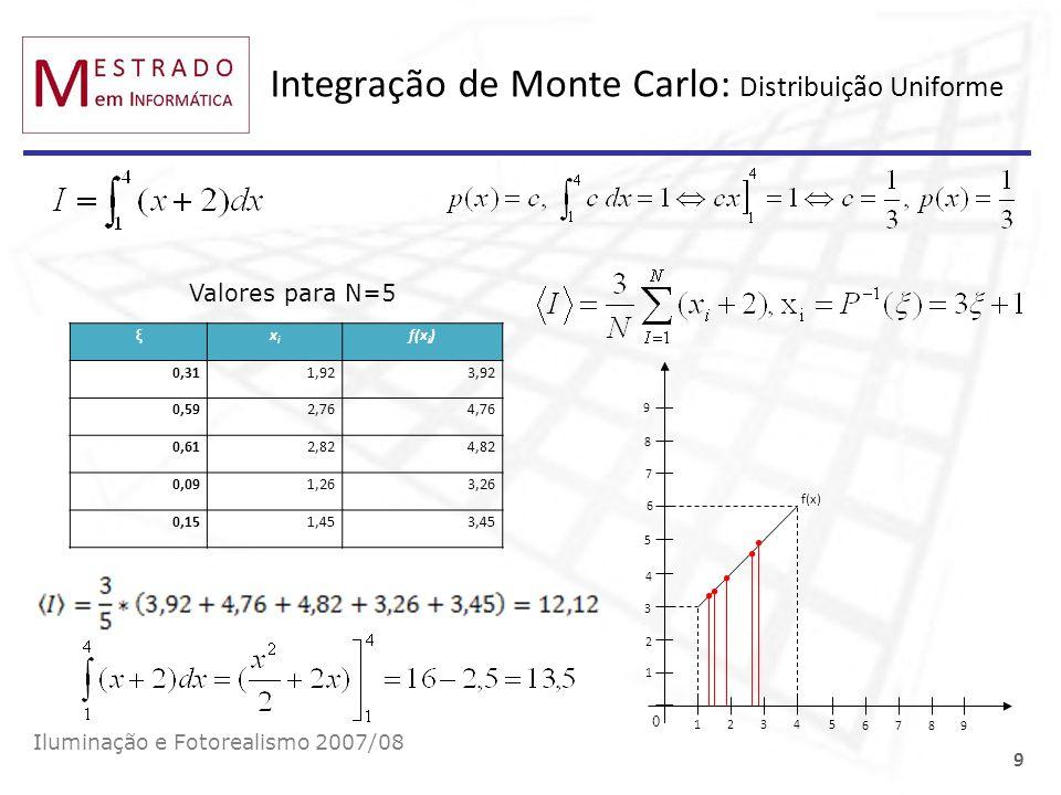 Integração de Monte Carlo: Distribuição Uniforme Iluminação e Fotorealismo 2007/08 9 ξxixi f(x i ) 0,311,923,92 0,592,764,76 0,612,824,82 0,091,263,26