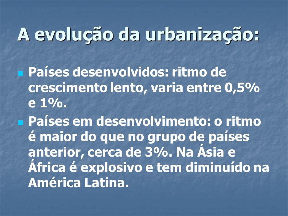 A evolução da urbanização: Países desenvolvidos: ritmo de crescimento lento, varia entre 0,5% e 1%. Países em desenvolvimento: o ritmo é maior do que