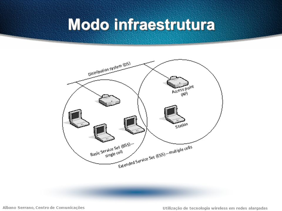 Albano Serrano, Centro de Comunicações Utilização de tecnologia wireless em redes alargadas Modo Ad Hoc Também conhecido por modo peer-to-peer, ou Independent Basic Service Set, ou IBSS.
