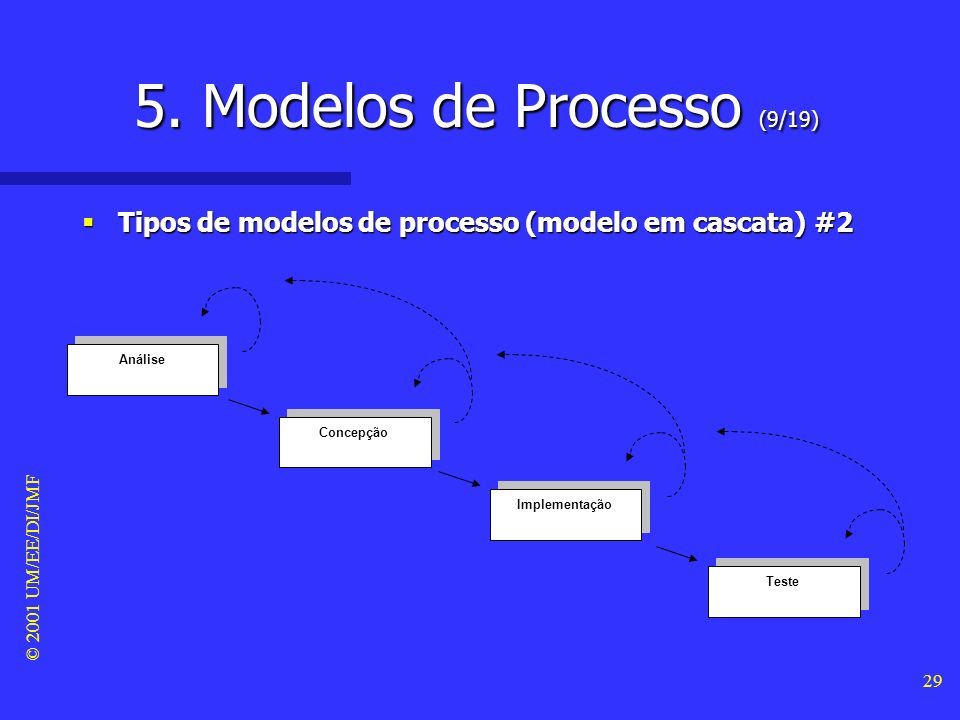 © 2001 UM/EE/DI/JMF 28 5. Modelos de Processo (8/19) Tipos de modelos de processo (modelo em cascata) #1 Tipos de modelos de processo (modelo em casca