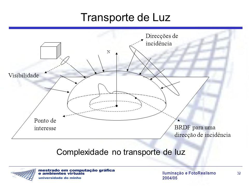 Iluminação e FotoRealismo 32 2004/05 Transporte de Luz N Direcções de incidência Visibilidade BRDF para uma direcção de incidência Ponto de interesse