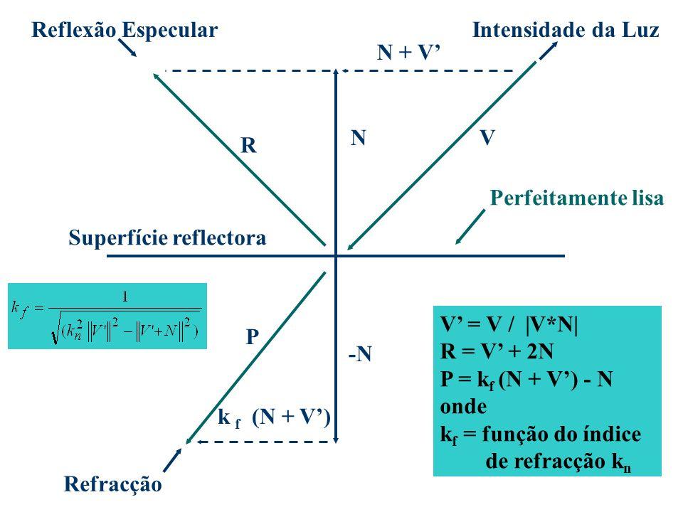 Reflexão EspecularIntensidade da Luz Refracção N + V VN R -N P (N + V)k f V = V /  V*N  R = V + 2N P = k f (N + V) - N onde k f = função do índice de