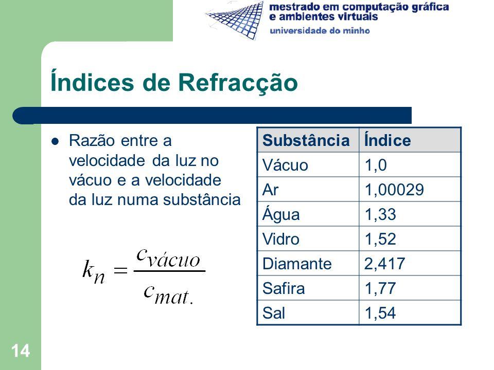 14 Índices de Refracção Razão entre a velocidade da luz no vácuo e a velocidade da luz numa substância SubstânciaÍndice Vácuo1,0 Ar1,00029 Água1,33 Vi