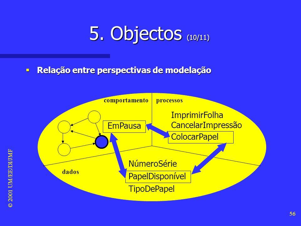 © 2001 UM/EE/DI/JMF 55 5. Objectos (9/11) Perspectivas de modelação dos objectos Perspectivas de modelação dos objectos comportamento (quando) process