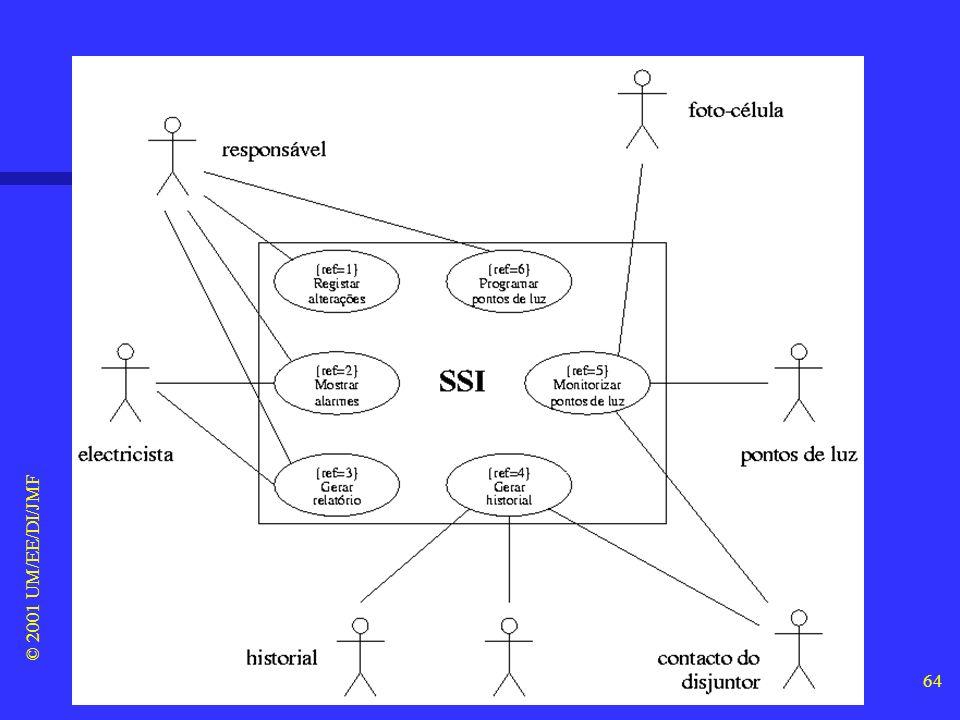 © 2001 UM/EE/DI/JMF 63 6. UML (6/32) Diagramas de casos de uso Diagramas de casos de uso –Elementos básicos: n casos de uso (as funcionalidades que es