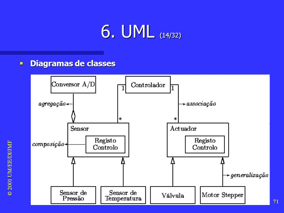 © 2001 UM/EE/DI/JMF 70 6. UML (13/32) Diagramas de classes Diagramas de classes –Em UML, existem 4 tipos de relações entre objectos, que podem ser mos