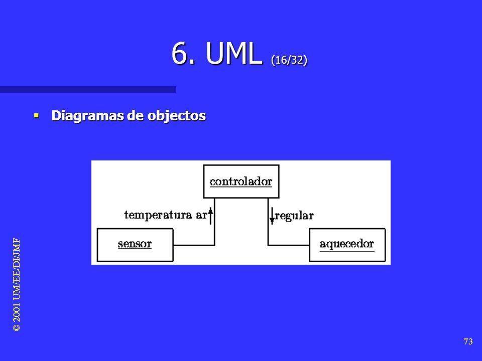 © 2001 UM/EE/DI/JMF 72 6. UML (15/32) Diagramas de objectos Diagramas de objectos –Para documentar os objectos concretos que compõem o sistema, bem co