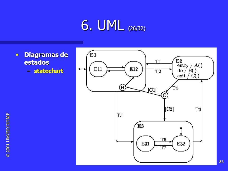 © 2001 UM/EE/DI/JMF 82 6. UML (25/32) Diagramas de estados Diagramas de estados –Os state-charts estendem os diagramas de estados mais convencionais e