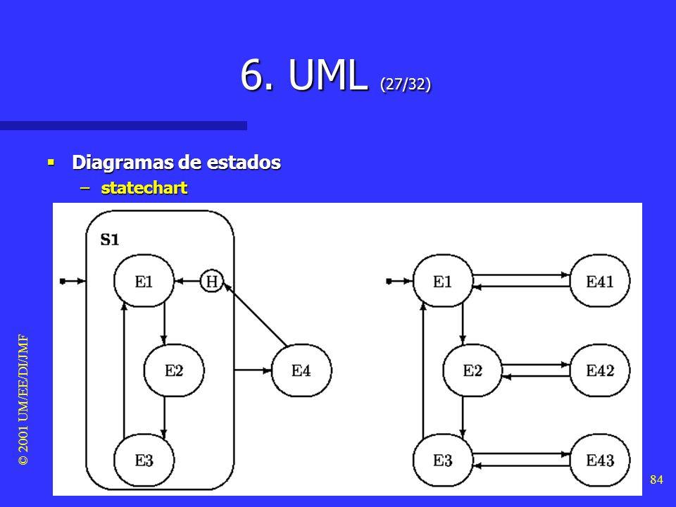 © 2001 UM/EE/DI/JMF 83 6. UML (26/32) Diagramas de estados Diagramas de estados –statechart