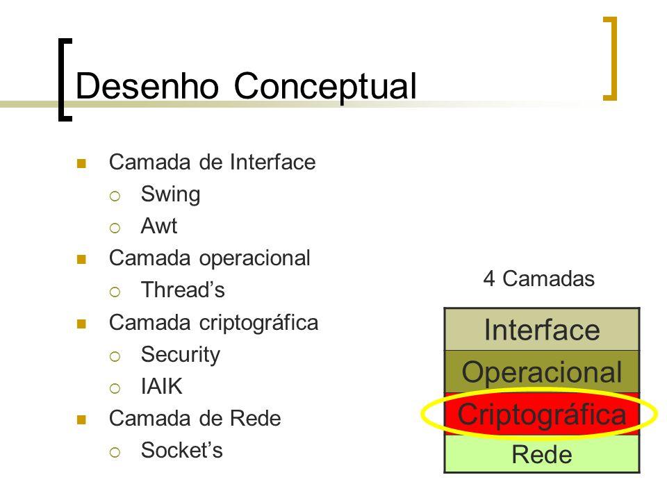Desenho Conceptual Camada de Interface Swing Awt Camada operacional Threads Camada criptográfica Security IAIK Camada de Rede Sockets 4 Camadas Interf