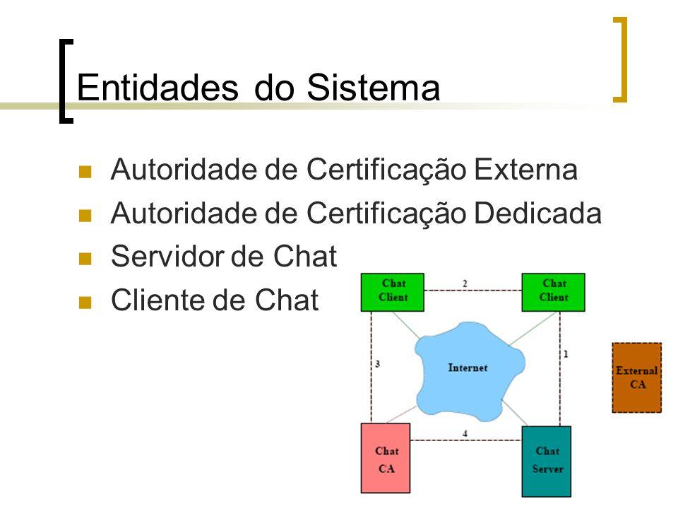 Entidades do Sistema Autoridade de Certificação Externa Autoridade de Certificação Dedicada Servidor de Chat Cliente de Chat