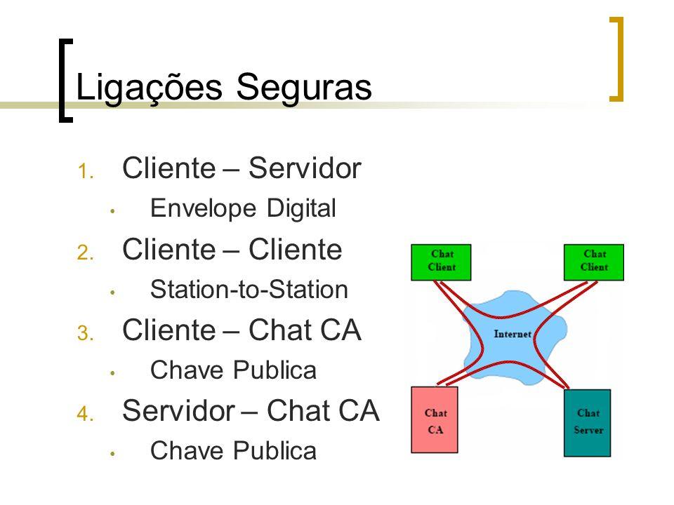 Ligações Seguras 1. Cliente – Servidor Envelope Digital 2. Cliente – Cliente Station-to-Station 3. Cliente – Chat CA Chave Publica 4. Servidor – Chat