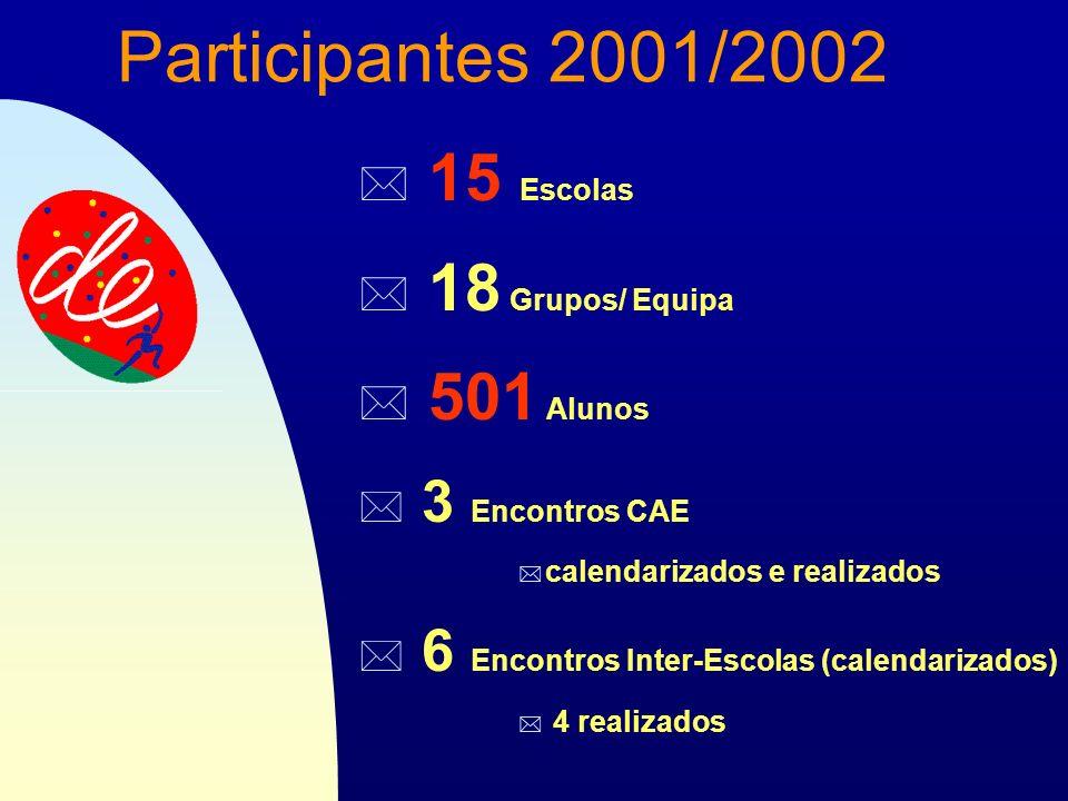Passar para a primeira página Participantes 2001/2002 * 15 Escolas * 18 Grupos/ Equipa * 501 Alunos * 3 Encontros CAE * calendarizados e realizados * 6 Encontros Inter-Escolas (calendarizados) * 4 realizados