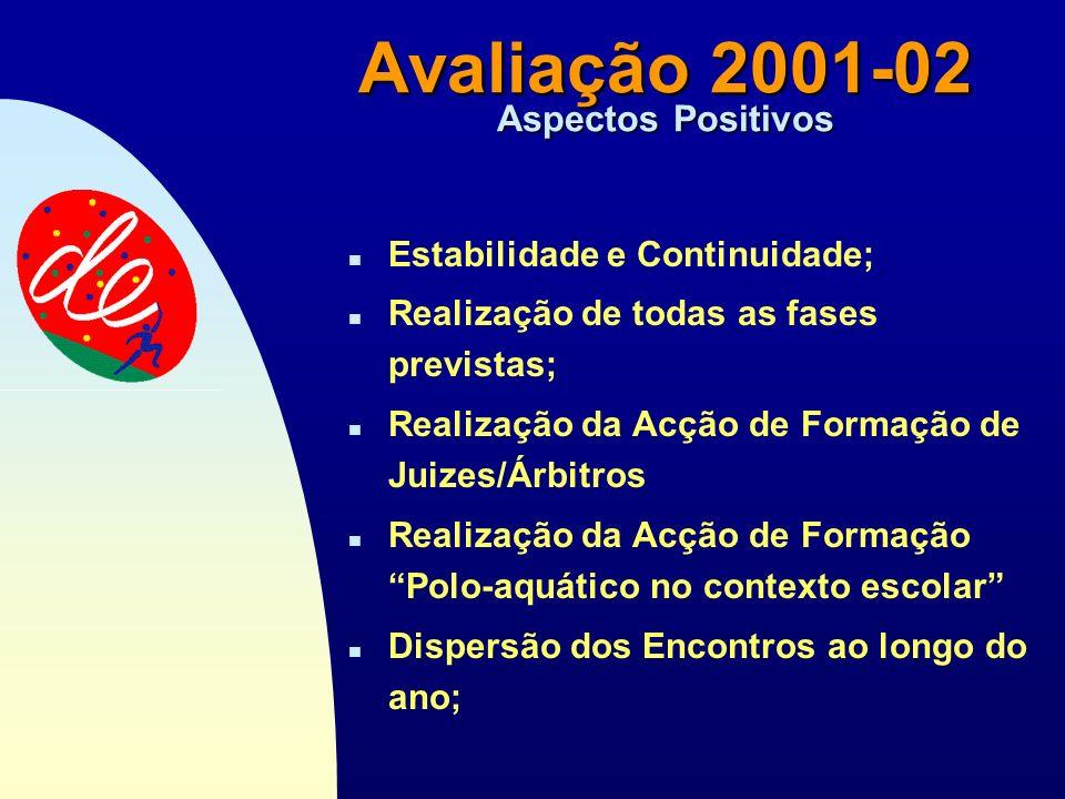 Passar para a primeira página Avaliação 2001-02 Aspectos Negativos n Faltas de Comparência nas Actividades programadas n Não realização de dois dos En