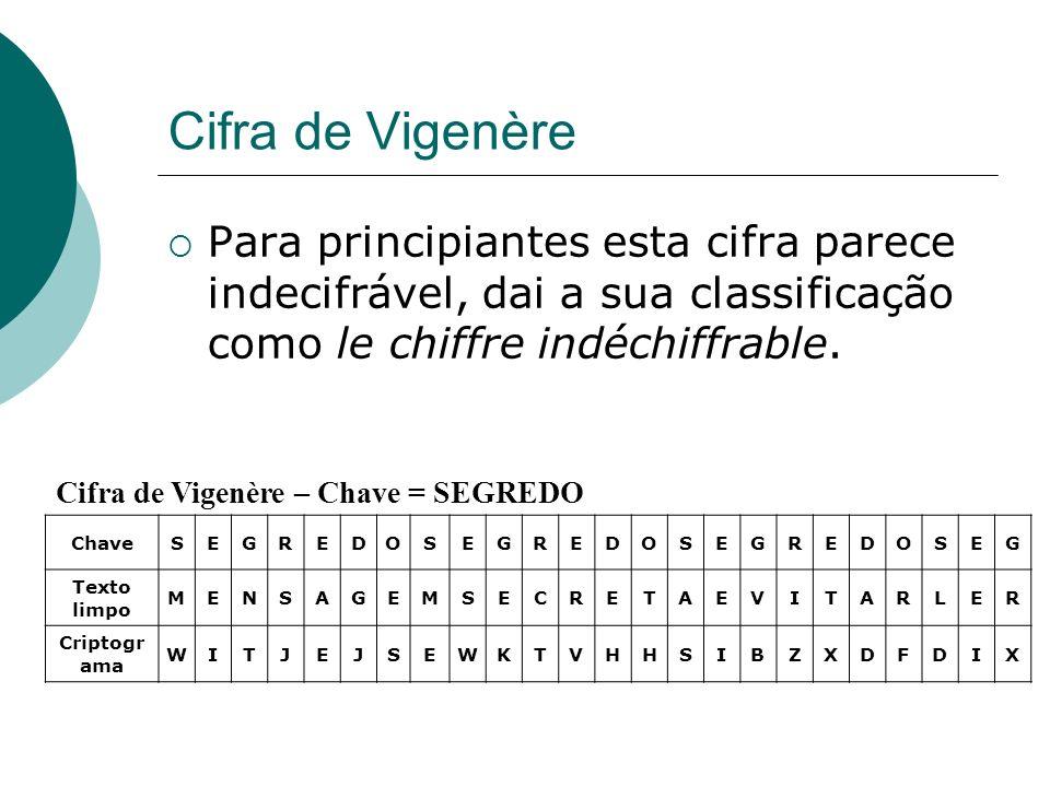 Cifra de Vigenère Cifra de Vigenère – Chave = SEGREDO ChaveSEGREDOSEGREDOSEGREDOSEG Texto limpo MENSAGEMSECRETAEVITARLER Criptogr ama WITJEJSEWKTVHHSI