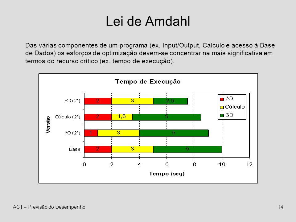 AC1 – Previsão do Desempenho14 Lei de Amdahl Das várias componentes de um programa (ex.