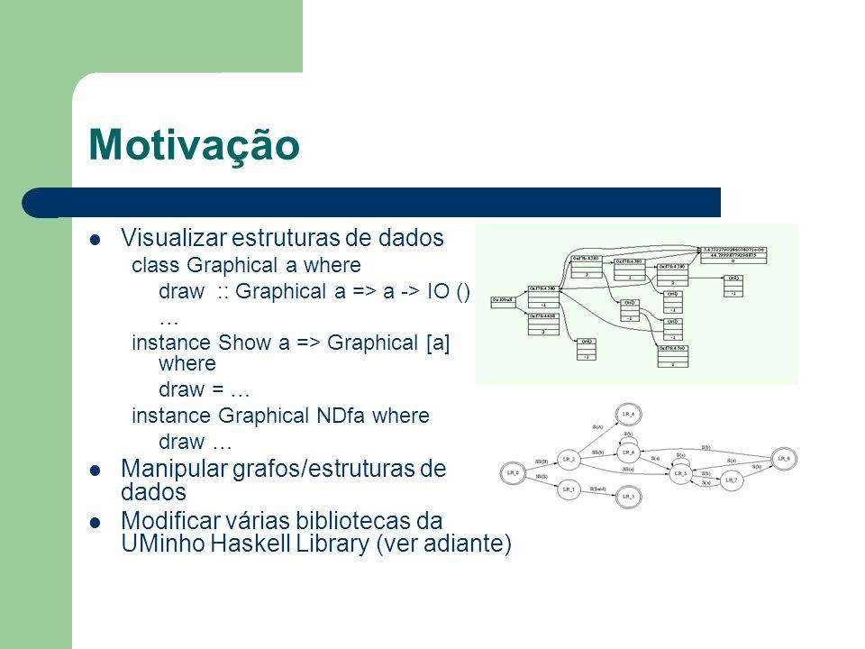 Motivação Visualizar estruturas de dados class Graphical a where draw :: Graphical a => a -> IO () … instance Show a => Graphical [a] where draw = … i