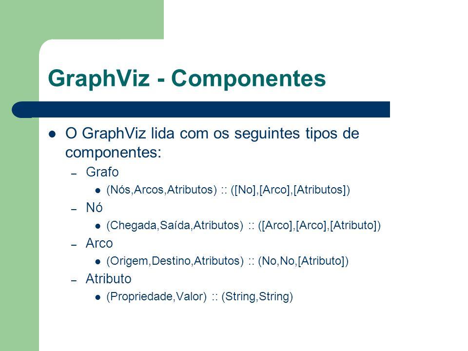 GraphViz - Componentes O GraphViz lida com os seguintes tipos de componentes: – Grafo (Nós,Arcos,Atributos) :: ([No],[Arco],[Atributos]) – Nó (Chegada