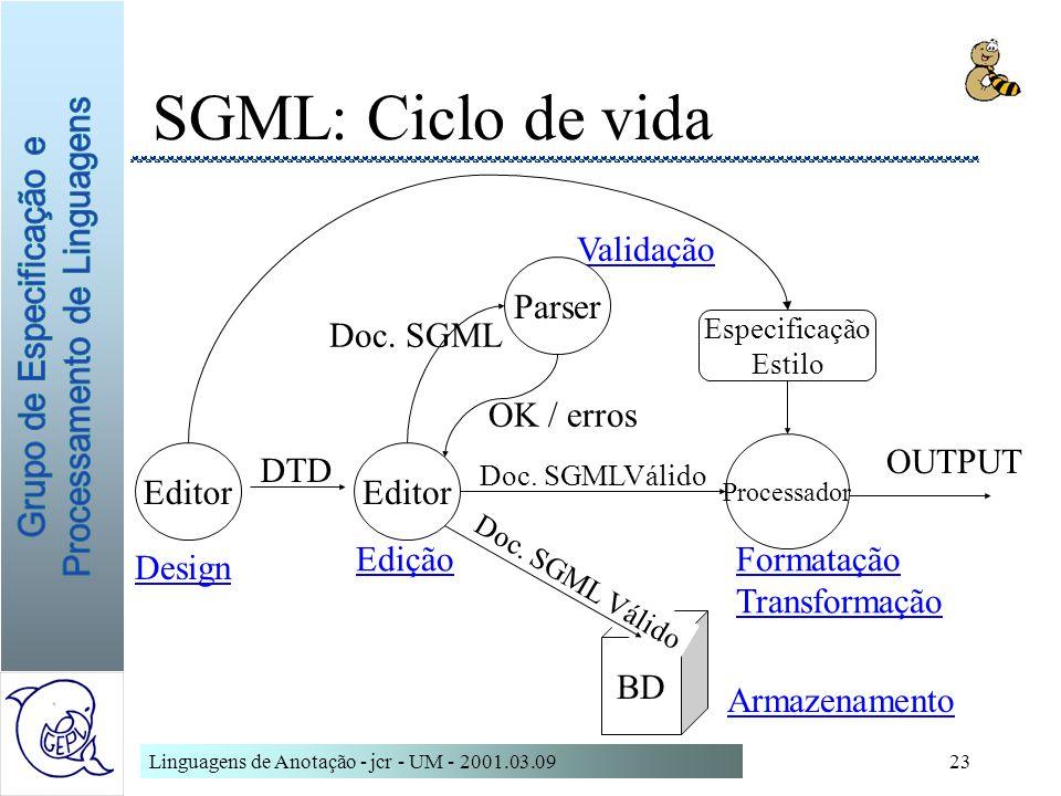 Linguagens de Anotação - jcr - UM - 2001.03.0923 BD Doc. SGML Válido SGML: Ciclo de vida DTD Design Edição Validação OK / erros Doc. SGML Doc. SGMLVál