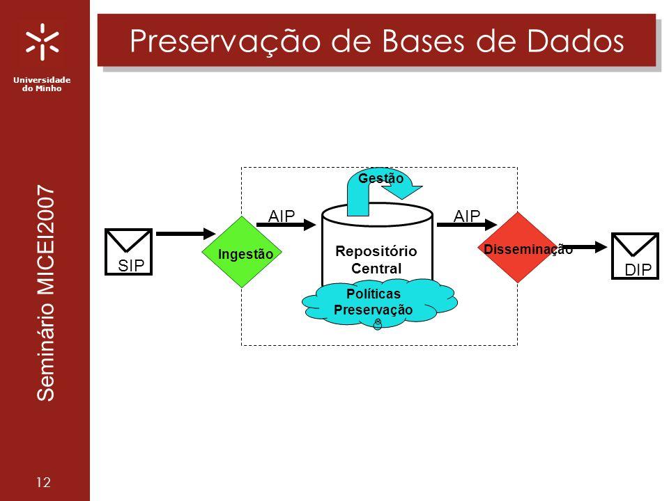 Universidade do Minho Seminário MICEI2007 12 Preservação de Bases de Dados Repositório Central AIP Ingestão Disseminação AIP DIP SIP Gestão Políticas Preservação