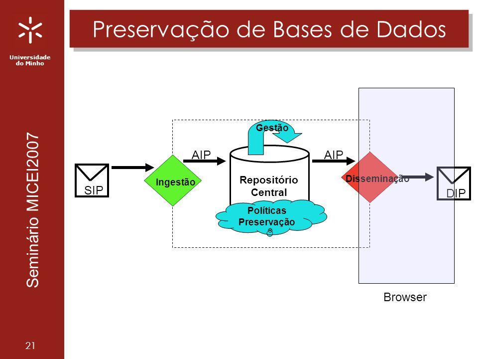 Universidade do Minho Seminário MICEI2007 21 Preservação de Bases de Dados Repositório Central AIP Ingestão Disseminação AIP DIP SIP Gestão Políticas Preservação Browser