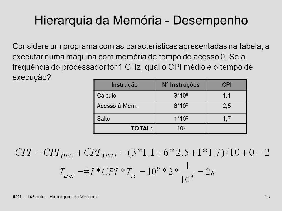 AC1 – 14ª aula – Hierarquia da Memória15 Hierarquia da Memória - Desempenho Considere um programa com as características apresentadas na tabela, a exe