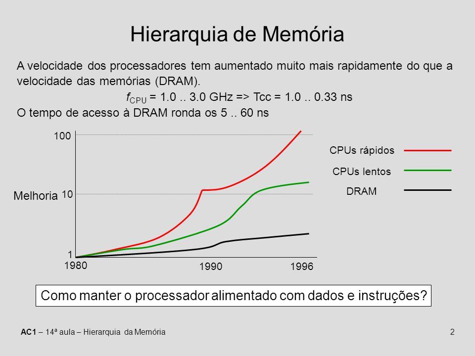 AC1 – 14ª aula – Hierarquia da Memória2 Hierarquia de Memória A velocidade dos processadores tem aumentado muito mais rapidamente do que a velocidade