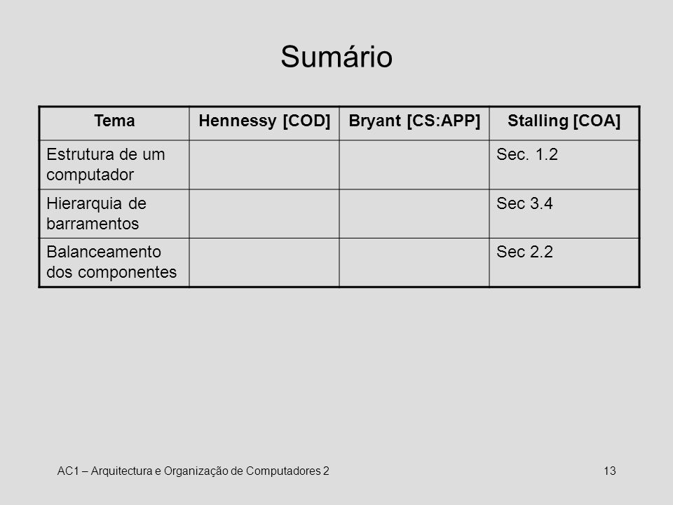 AC1 – Arquitectura e Organização de Computadores 213 Sumário TemaHennessy [COD]Bryant [CS:APP]Stalling [COA] Estrutura de um computador Sec. 1.2 Hiera
