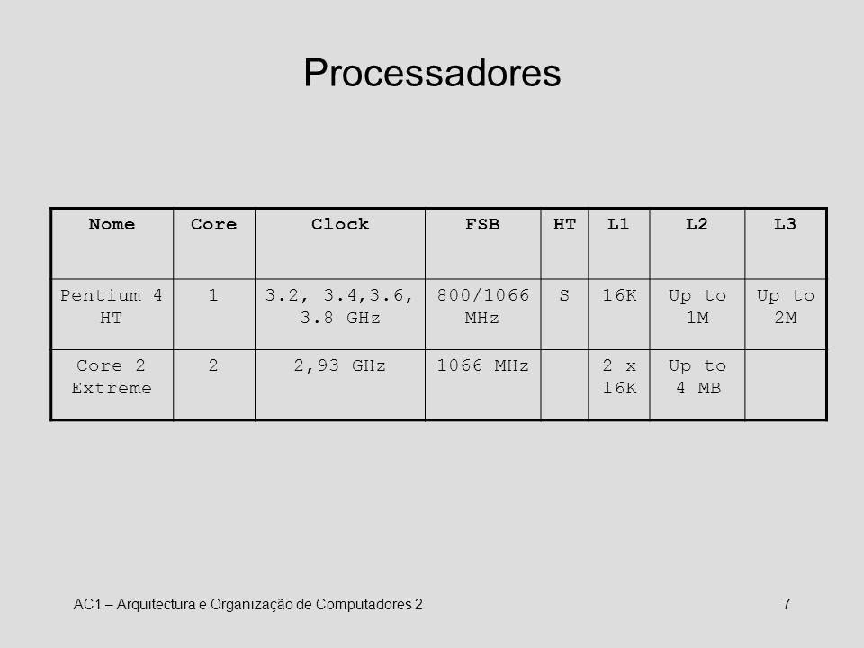 AC1 – Arquitectura e Organização de Computadores 28 Estrutura de um PC actual PCI64 slots North Bridge Placa gráfica South Bridge PCI Express x1 BUS L1cachenúcleo P4 3.2 GHz DDR2 SDRAM FSB800/1066, 64 bits 6.4/8.5 GB/s 3.2 GHz, 256 bits (102.4 GB/s) USB KbdMouse IDE Bus PCI Express x16 4 GB/s (cada direcção) 33 MB/s (ATA 33) 100 MB/s (ATA 100) 528 MB/s 60 MB/s